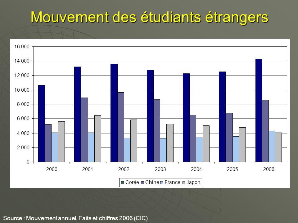 Mouvement des étudiants étrangers Source : Mouvement annuel, Faits et chiffres 2006 (CIC) 0 2 000 4 000 6 000 8 000 10 000 12 000 14 000 16 000 2000200120022003200420052006 CoréeChineFranceJapon