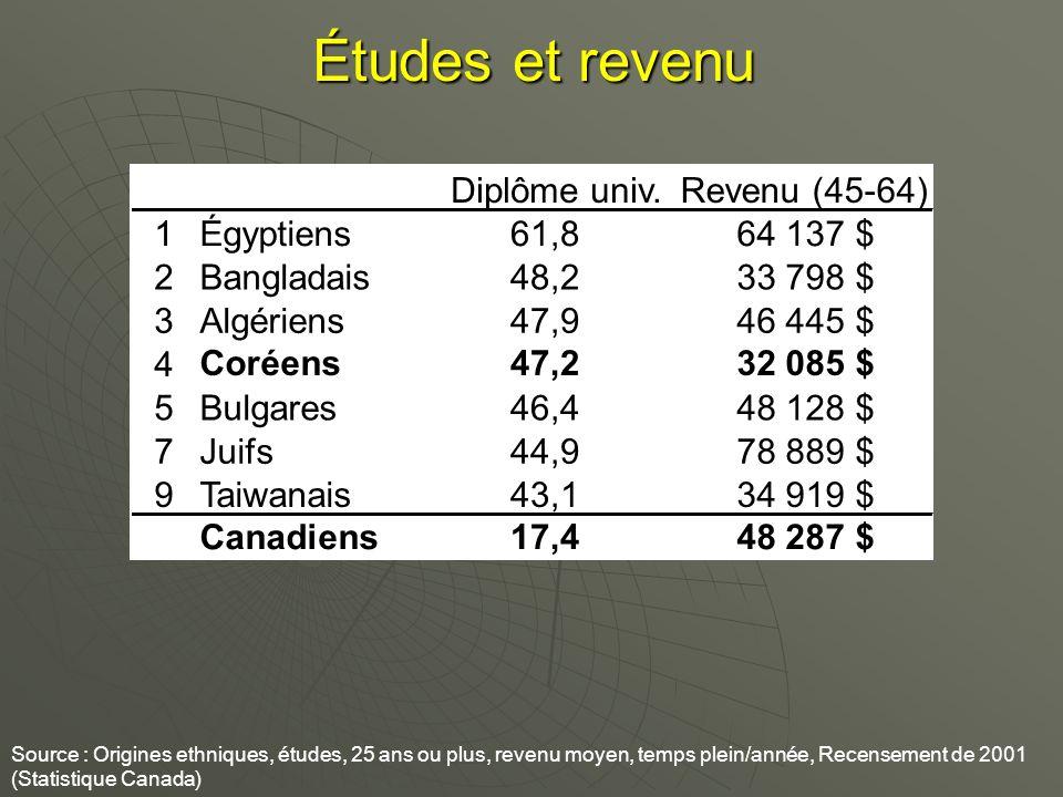 Études et revenu Source : Origines ethniques, études, 25 ans ou plus, revenu moyen, temps plein/année, Recensement de 2001 (Statistique Canada) Diplôme univ.Revenu (45-64) 1Égyptiens61,864 137 $ 2Bangladais48,233 798 $ 3Algériens47,946 445 $ 4 Coréens47,232 085 $ 5Bulgares46,448 128 $ 7Juifs44,978 889 $ 9Taiwanais43,134 919 $ Canadiens17,448 287 $