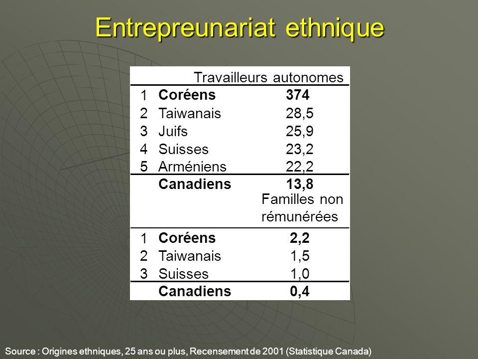 Entrepreunariat ethnique Source : Origines ethniques, 25 ans ou plus, Recensement de 2001 (Statistique Canada) Travailleurs autonomes 1 Coréens374 2Taiwanais28,5 3Juifs25,9 4Suisses23,2 5Arméniens22,2 Canadiens13,8 Familles non rémunérées 1 Coréens2,2 2Taiwanais1,5 3Suisses1,0 Canadiens0,4