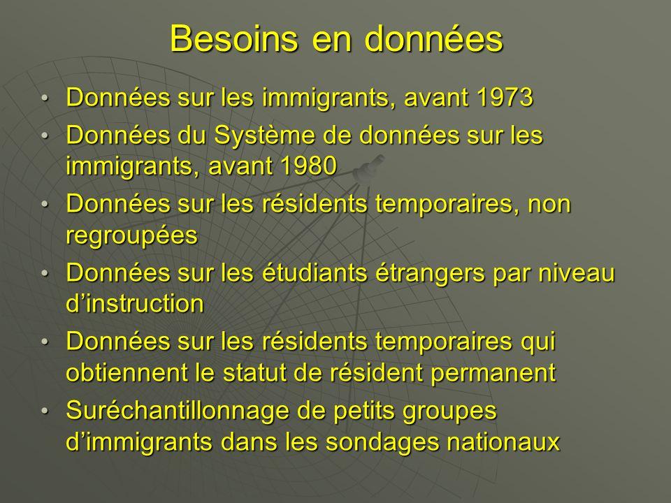 Besoins en données Données sur les immigrants, avant 1973 Données sur les immigrants, avant 1973 Données du Système de données sur les immigrants, avant 1980 Données du Système de données sur les immigrants, avant 1980 Données sur les résidents temporaires, non regroupées Données sur les résidents temporaires, non regroupées Données sur les étudiants étrangers par niveau dinstruction Données sur les étudiants étrangers par niveau dinstruction Données sur les résidents temporaires qui obtiennent le statut de résident permanent Données sur les résidents temporaires qui obtiennent le statut de résident permanent Suréchantillonnage de petits groupes dimmigrants dans les sondages nationaux Suréchantillonnage de petits groupes dimmigrants dans les sondages nationaux