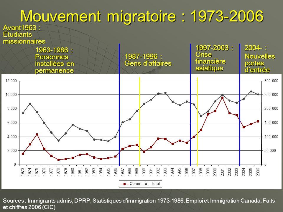Mouvement migratoire : 1973-2006 Avant1963 : Étudiants missionnaires 1987-1996 : Gens daffaires 1963-1986 : Personnes installées en permanence 1997-20