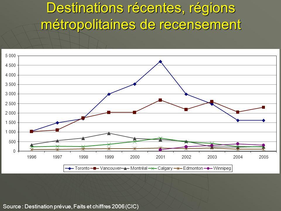 Destinations récentes, régions métropolitaines de recensement Source : Destination prévue, Faits et chiffres 2006 (CIC) 0 500 1 000 1 500 2 000 2 500 3 000 3 500 4 000 4 500 5 000 1996199719981999200020012002200320042005 TorontoVancouverMontréalCalgaryEdmontonWinnipeg