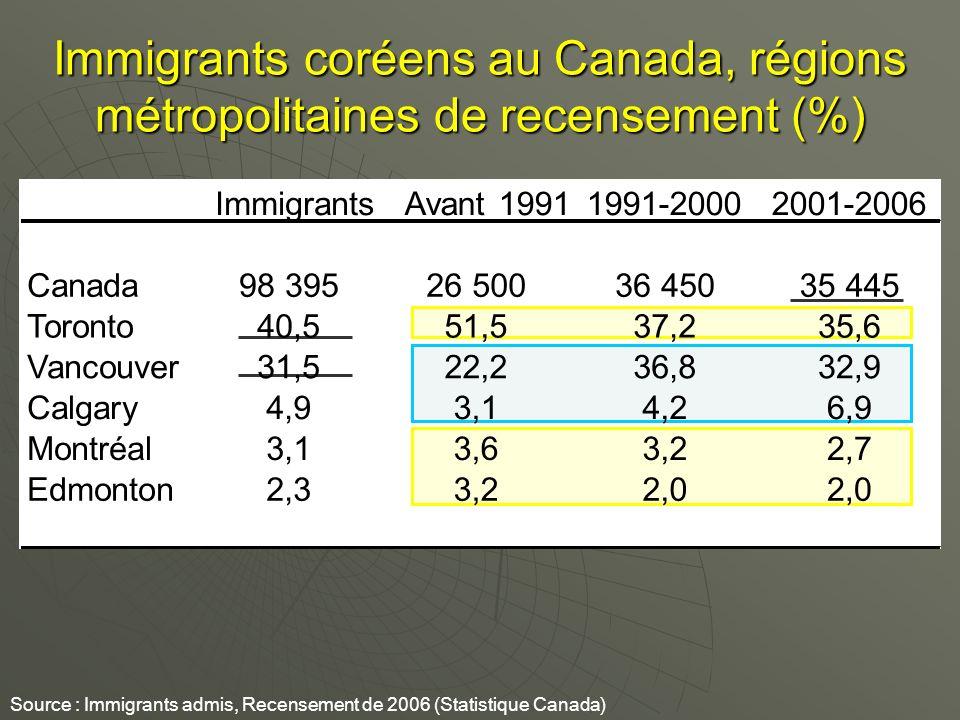 Immigrants coréens au Canada, régions métropolitaines de recensement (%) Source : Immigrants admis, Recensement de 2006 (Statistique Canada) ImmigrantsAvant 19911991-20002001-2006 Canada98 39526 50036 45035 445 Toronto40,551,537,235,6 Vancouver31,522,236,832,9 Calgary4,93,14,26,9 Montréal3,13,63,22,7 Edmonton2,33,22,0