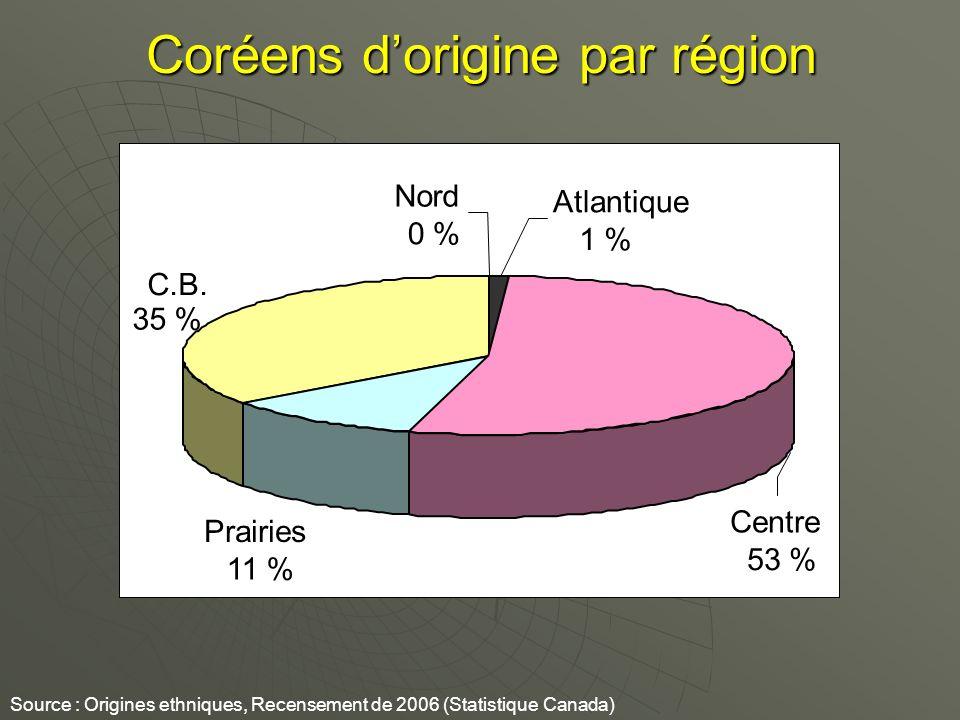 Coréens dorigine par région Source : Origines ethniques, Recensement de 2006 (Statistique Canada) Prairies 11 % C.B. 35 % Centre 53 % Nord 0 % Atlant