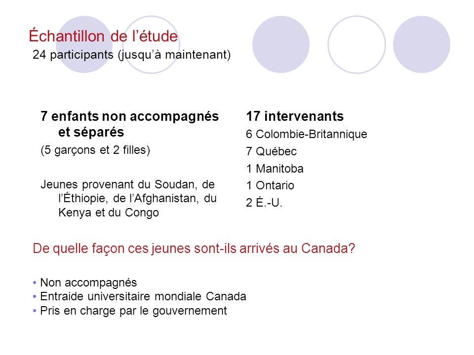 Échantillon de létude 24 participants (jusquà maintenant) 7 enfants non accompagnés et séparés (5 garçons et 2 filles) Jeunes provenant du Soudan, de