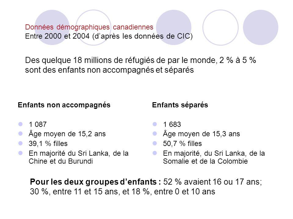 Données démographiques canadiennes Entre 2000 et 2004 (daprès les données de CIC) Des quelque 18 millions de réfugiés de par le monde, 2 % à 5 % sont