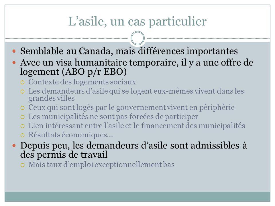 Lasile, un cas particulier Semblable au Canada, mais différences importantes Avec un visa humanitaire temporaire, il y a une offre de logement (ABO p/