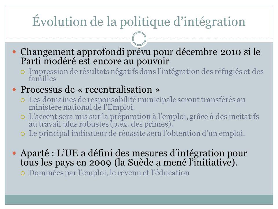 Évolution de la politique dintégration Changement approfondi prévu pour décembre 2010 si le Parti modéré est encore au pouvoir Impression de résultats