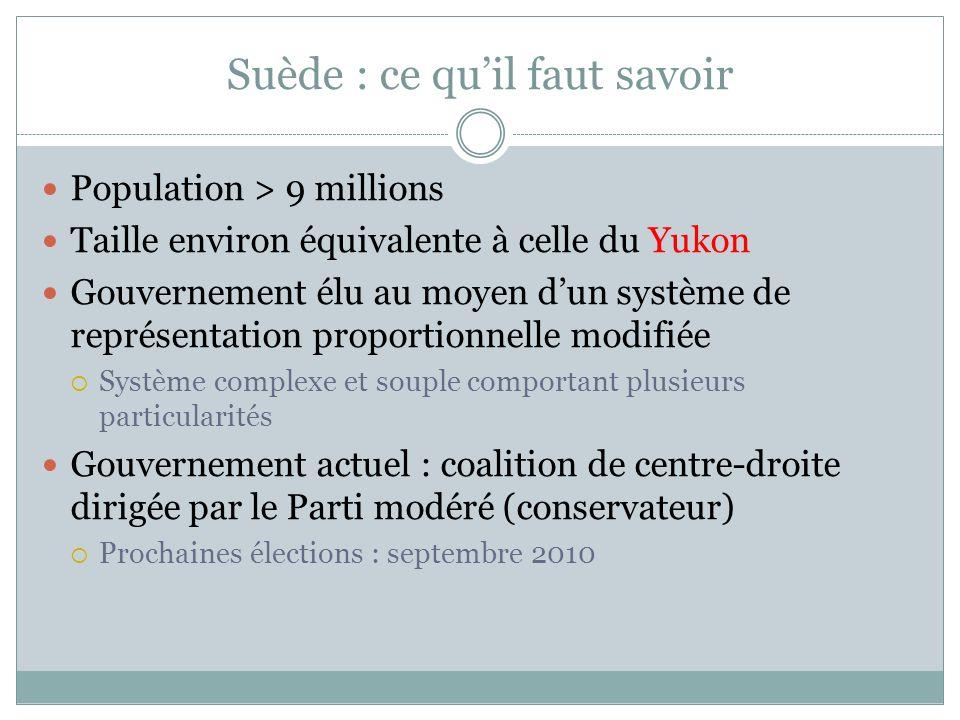Suède : ce quil faut savoir Population > 9 millions Taille environ équivalente à celle du Yukon Gouvernement élu au moyen dun système de représentatio