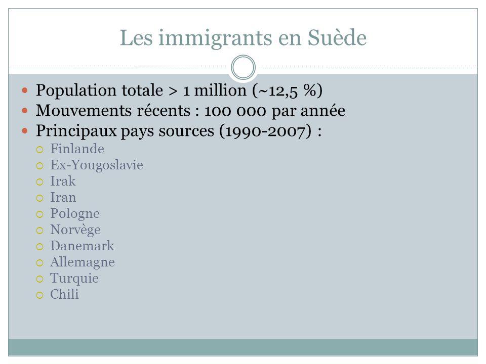 Les immigrants en Suède Population totale > 1 million (~12,5 %) Mouvements récents : 100 000 par année Principaux pays sources (1990-2007) : Finlande