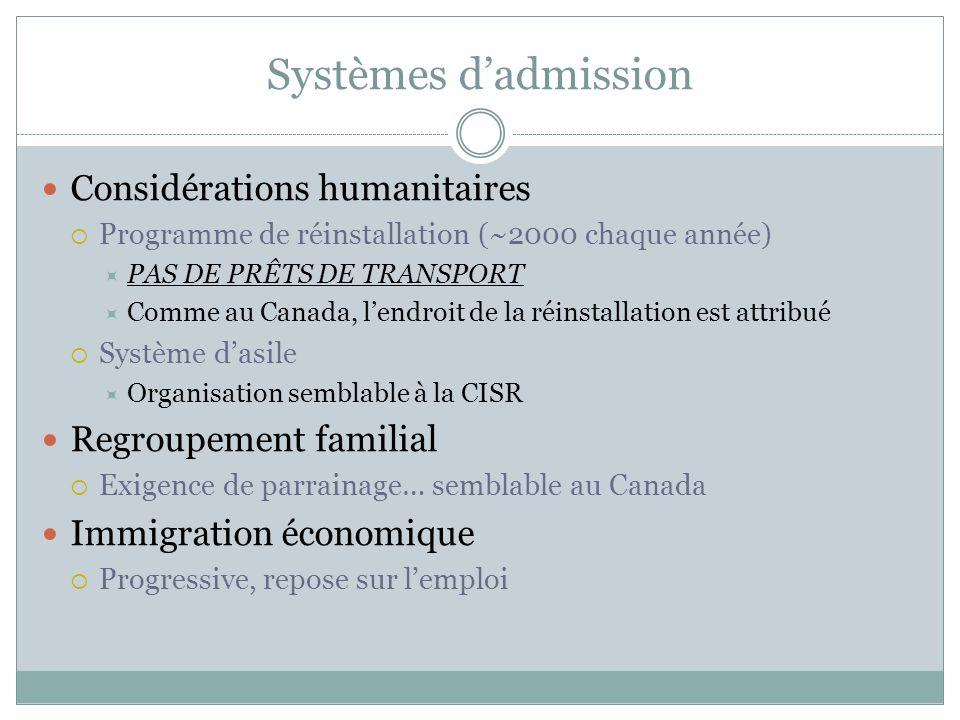 Systèmes dadmission Considérations humanitaires Programme de réinstallation (~2000 chaque année) PAS DE PRÊTS DE TRANSPORT Comme au Canada, lendroit d