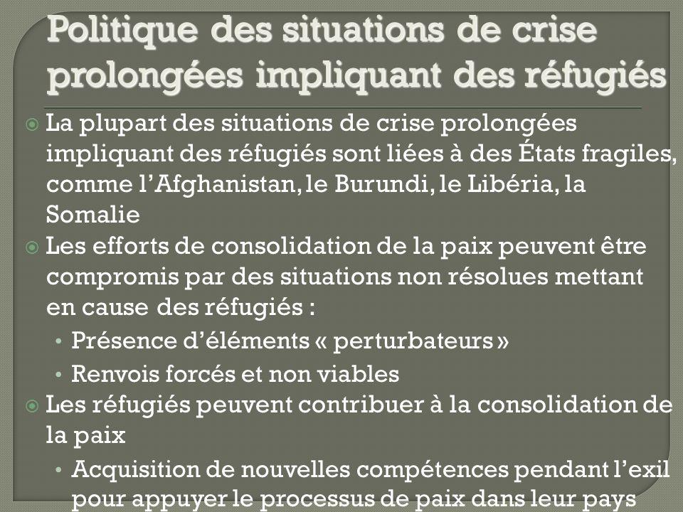 La plupart des situations de crise prolongées impliquant des réfugiés sont liées à des États fragiles, comme lAfghanistan, le Burundi, le Libéria, la Somalie Les efforts de consolidation de la paix peuvent être compromis par des situations non résolues mettant en cause des réfugiés : Présence déléments « perturbateurs » Renvois forcés et non viables Les réfugiés peuvent contribuer à la consolidation de la paix Acquisition de nouvelles compétences pendant lexil pour appuyer le processus de paix dans leur pays Politique des situations de crise prolongées impliquant des réfugiés