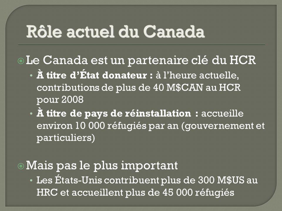 Le Canada est un partenaire clé du HCR À titre dÉtat donateur : à lheure actuelle, contributions de plus de 40 M$CAN au HCR pour 2008 À titre de pays de réinstallation : accueille environ 10 000 réfugiés par an (gouvernement et particuliers) Mais pas le plus important Les États-Unis contribuent plus de 300 M$US au HRC et accueillent plus de 45 000 réfugiés Rôle actuel du Canada
