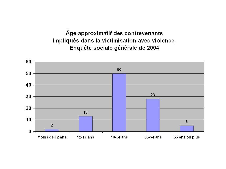 Tendances inquiétantes Bien que les taux officiels de crimes violents soient faibles par rapport aux normes internationales, les sondages canadiens suggèrent que la plupart des jeunes sont confrontés à une certaine forme de victimisation avec violence.