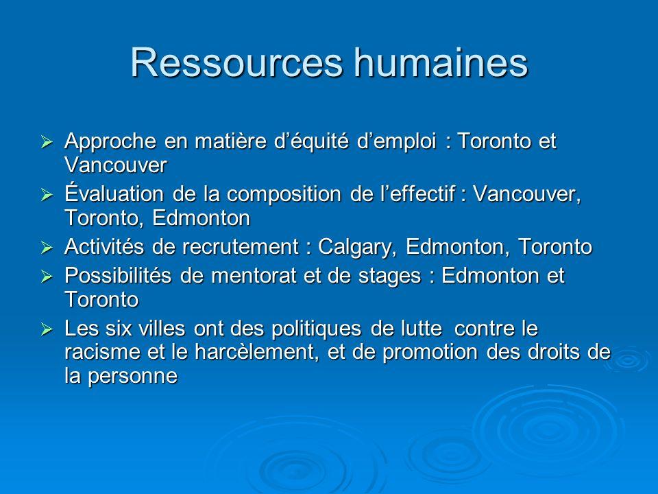 Ressources humaines Approche en matière déquité demploi : Toronto et Vancouver Approche en matière déquité demploi : Toronto et Vancouver Évaluation de la composition de leffectif : Vancouver, Toronto, Edmonton Évaluation de la composition de leffectif : Vancouver, Toronto, Edmonton Activités de recrutement : Calgary, Edmonton, Toronto Activités de recrutement : Calgary, Edmonton, Toronto Possibilités de mentorat et de stages : Edmonton et Toronto Possibilités de mentorat et de stages : Edmonton et Toronto Les six villes ont des politiques de lutte contre le racisme et le harcèlement, et de promotion des droits de la personne Les six villes ont des politiques de lutte contre le racisme et le harcèlement, et de promotion des droits de la personne
