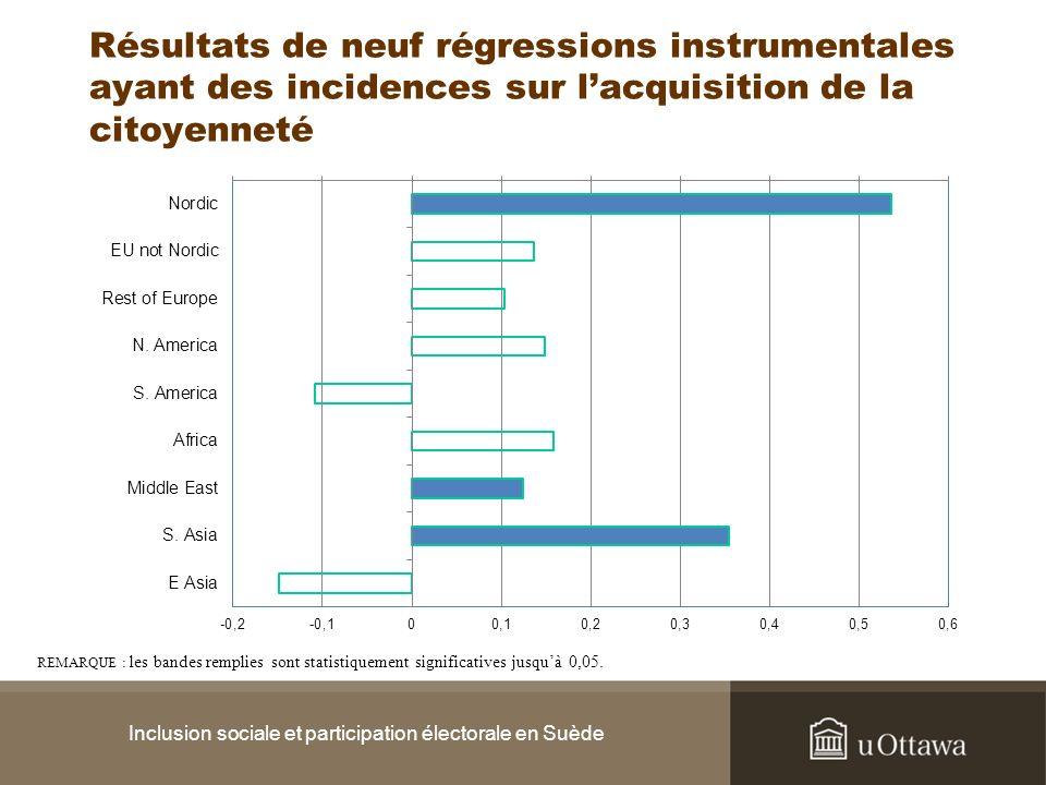 Résultats de neuf régressions instrumentales ayant des incidences sur lacquisition de la citoyenneté Inclusion sociale et participation électorale en