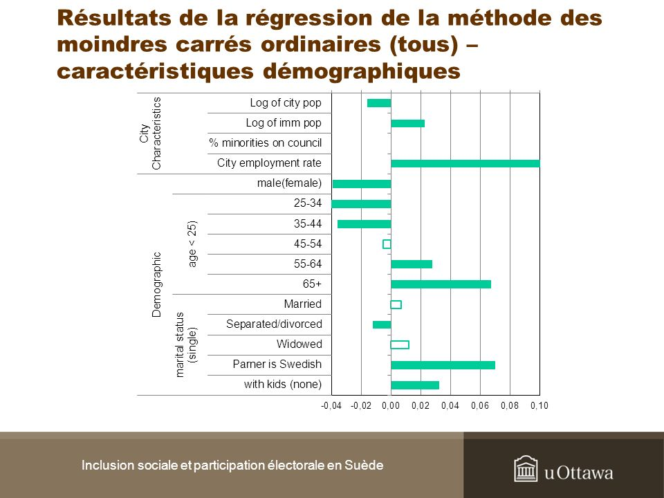 Inclusion sociale et participation électorale en Suède Résultats de la régression de la méthode des moindres carrés ordinaires (tous) – caractéristiqu