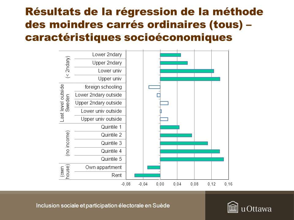 Résultats de la régression de la méthode des moindres carrés ordinaires (tous) – caractéristiques socioéconomiques Inclusion sociale et participation électorale en Suède