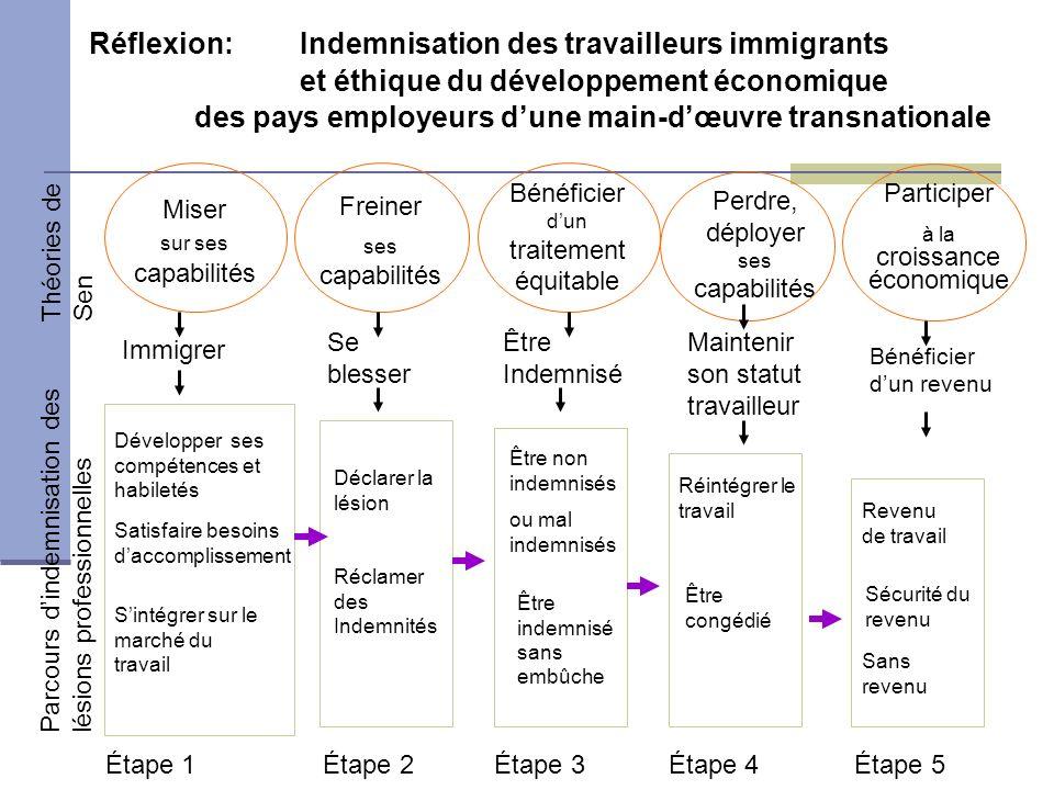 Développer ses compétences et habiletés Immigrer Sintégrer sur le marché du travail Se blesser Déclarer la lésion Réclamer des Indemnités Miser sur se