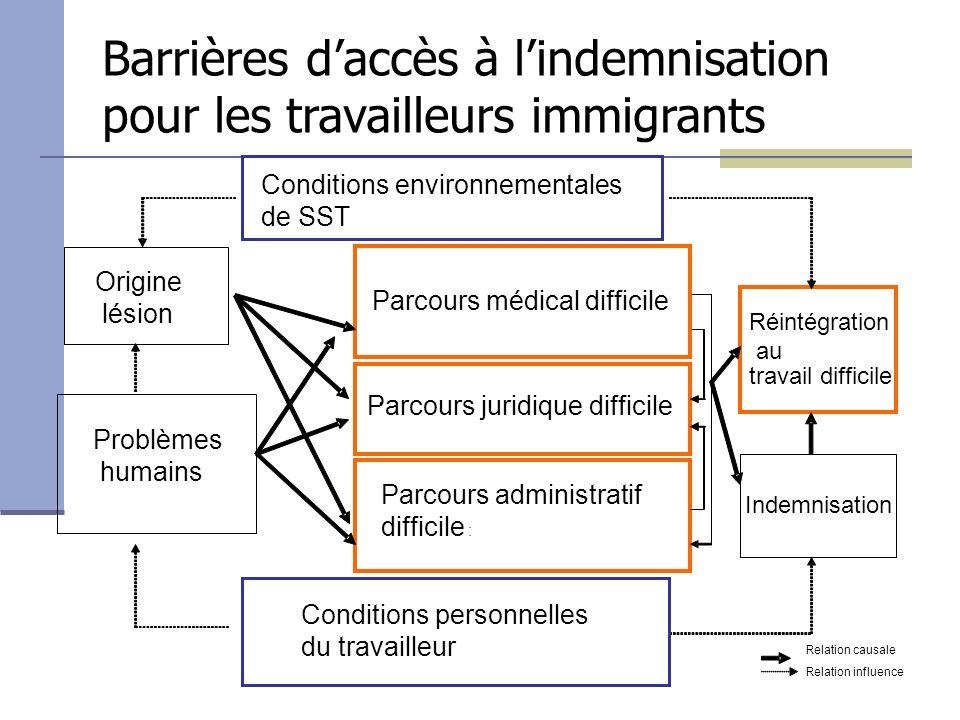 Échantillon et analyses 104 travailleurs 51 NON-immigrants 53 immigrants 1.Analyse Correspondences 2.Taxonomie 4.