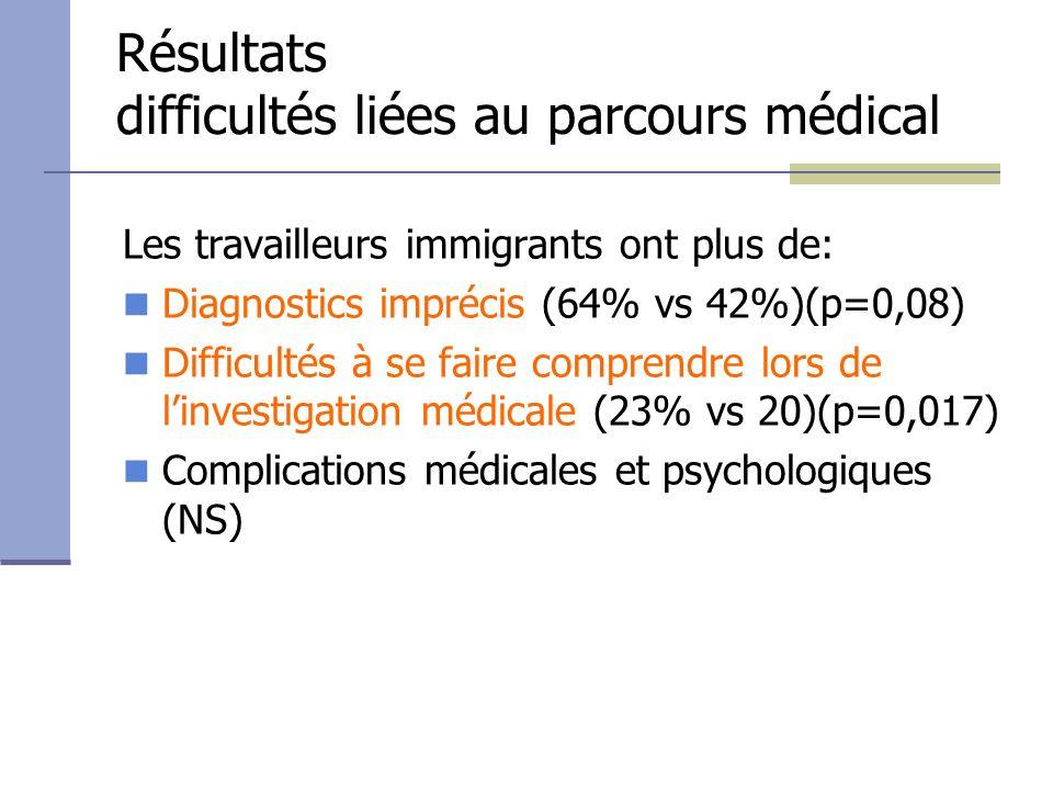 Résultats difficultés liées au parcours administratif Les travailleurs immigrants : Ont recours à une tierce personne pour rédiger leur réclamation (58% vs 8%) (p= 0,04) Réclament hors délai (32% vs 24%)(p=0,05) Allophones ne comprennent pas les procédures administratives (65% vs 62%) (NS) Ne comprennent pas les décisions (58% vs 50%) ni la correspondance écrite de lagence dindemnisation (49% vs 42%) (NS).