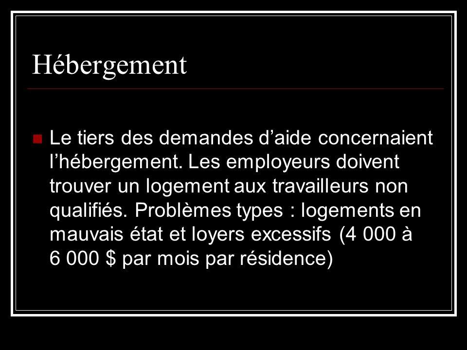 Hébergement Le tiers des demandes daide concernaient lhébergement. Les employeurs doivent trouver un logement aux travailleurs non qualifiés. Problème