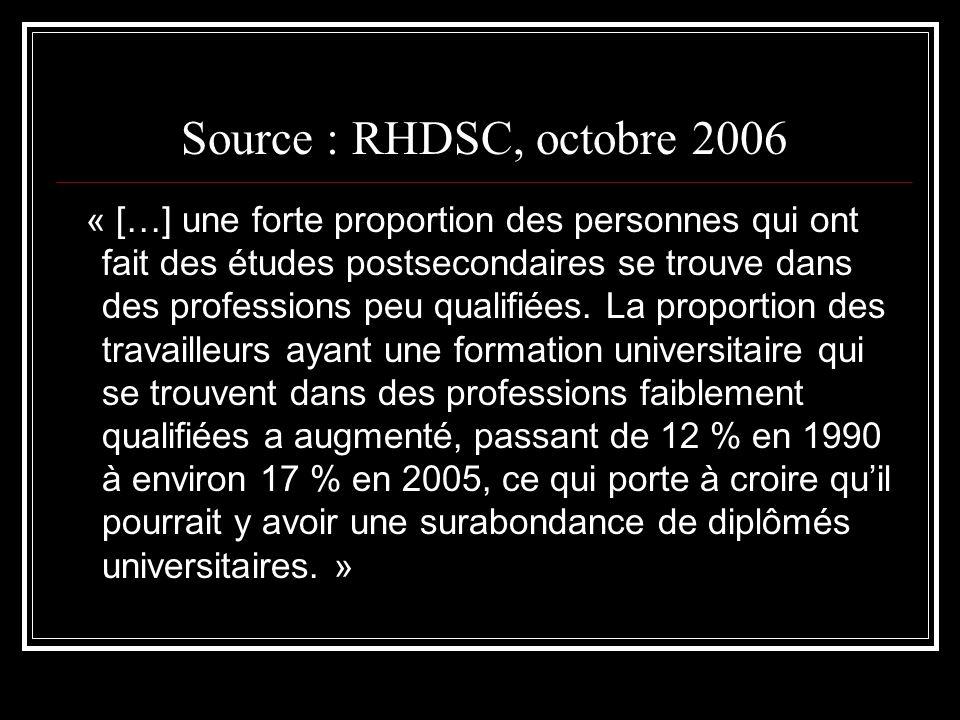 Source : RHDSC, octobre 2006 « […] une forte proportion des personnes qui ont fait des études postsecondaires se trouve dans des professions peu qualifiées.