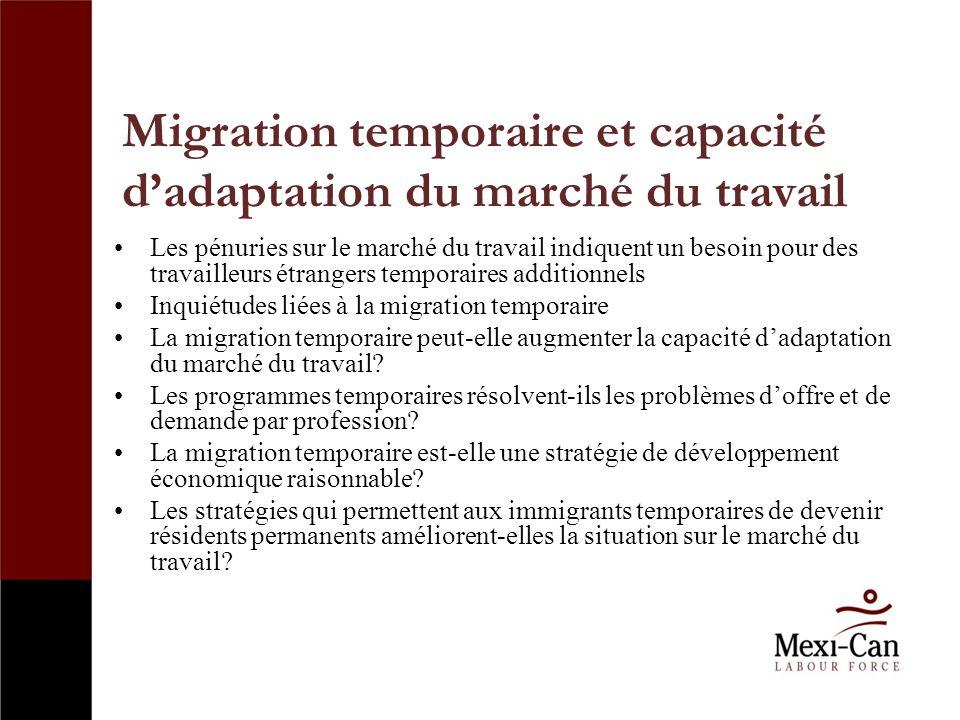 Migration temporaire et capacité dadaptation du marché du travail Les pénuries sur le marché du travail indiquent un besoin pour des travailleurs étrangers temporaires additionnels Inquiétudes liées à la migration temporaire La migration temporaire peut-elle augmenter la capacité dadaptation du marché du travail.