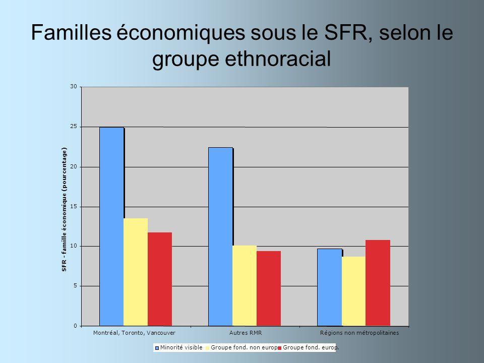 Familles économiques sous le SFR, selon le groupe ethnoracial 0 5 10 15 20 25 30 Montréal, Toronto, VancouverAutres RMRRégions non métropolitaines SFR