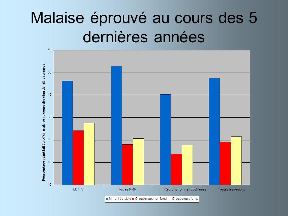 Malaise éprouvé au cours des 5 dernières années 0 10 20 30 40 50 60 M, T, VAutres RMRRégions non métropolitainesToutes les régions Pourcentage ayant f