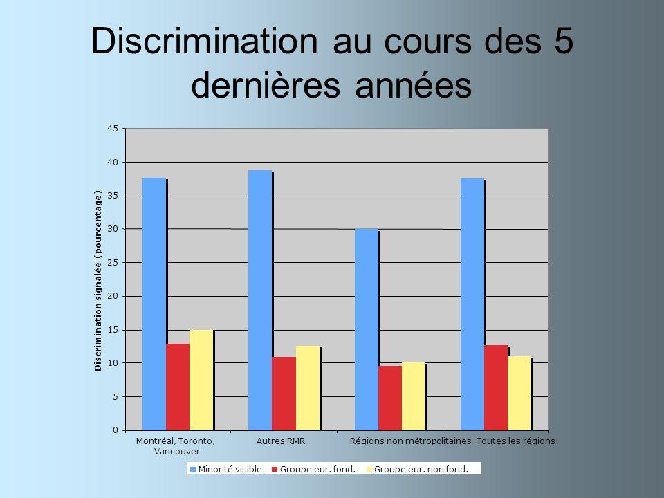 Discrimination au cours des 5 dernières années 0 5 10 15 20 25 30 35 40 45 Montréal, Toronto, Vancouver Autres RMRRégions non métropolitaines Toutes l