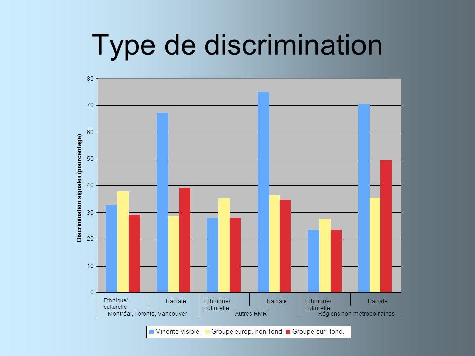 Type de discrimination 0 10 20 30 40 50 60 70 80 Ethnique/ culturelle RacialeEthnique/ culturelle RacialeEthnique/ culturelle Raciale Montréal, Toront
