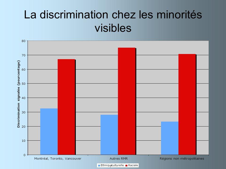 La discrimination chez les minorités visibles 0 10 20 30 40 50 60 70 80 Montréal, Toronto, VancouverAutres RMRRégions non métropolitaines Discriminati