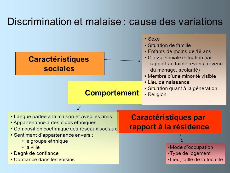 Discrimination et malaise : cause des variations Caractéristiques sociales Comportement Caractéristiques par rapport à la résidence Sexe Situation de