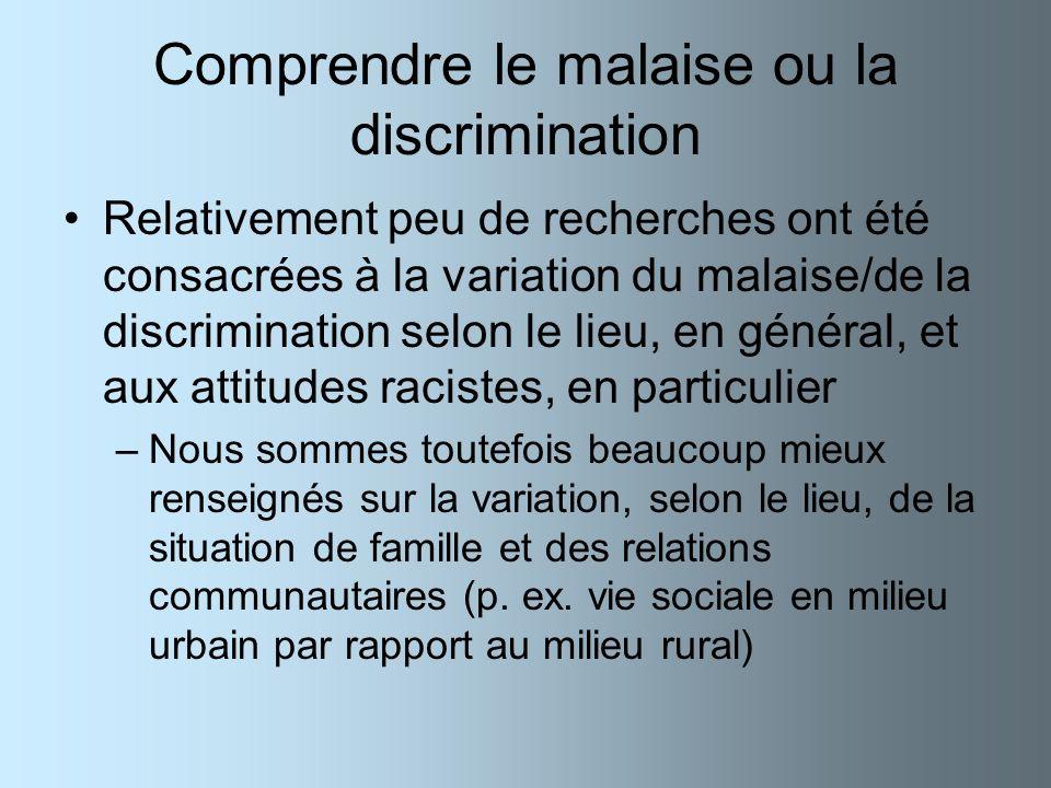 Comprendre le malaise ou la discrimination Relativement peu de recherches ont été consacrées à la variation du malaise/de la discrimination selon le l