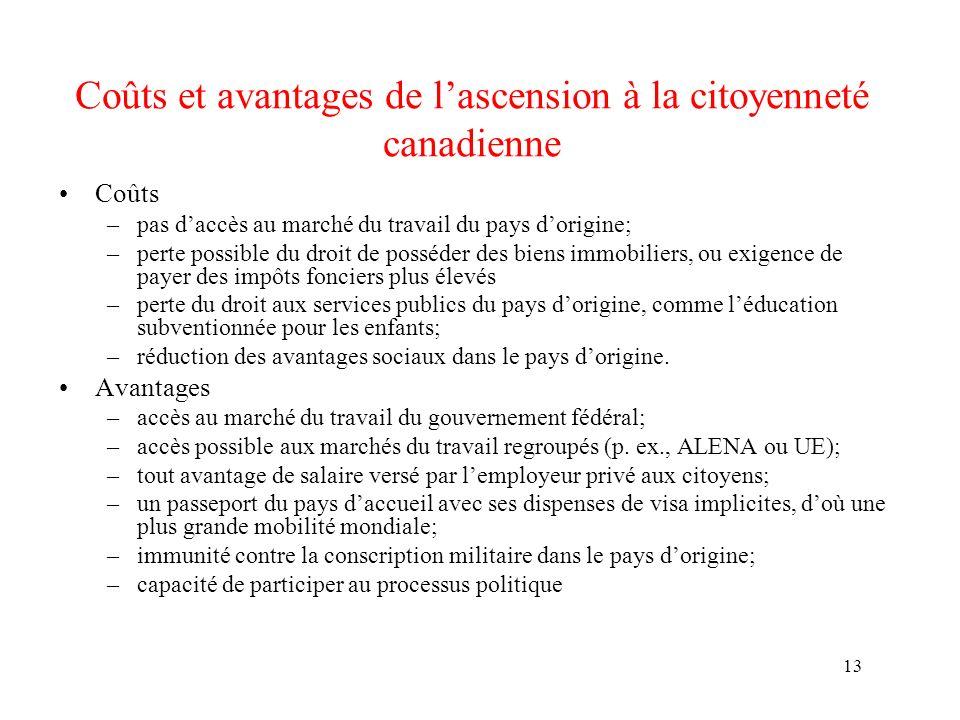 13 Coûts et avantages de lascension à la citoyenneté canadienne Coûts –pas daccès au marché du travail du pays dorigine; –perte possible du droit de p