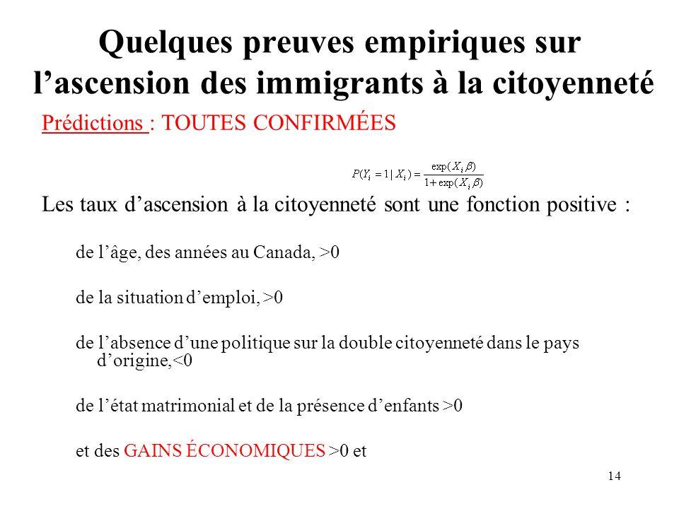 14 Quelques preuves empiriques sur lascension des immigrants à la citoyenneté Prédictions : TOUTES CONFIRMÉES Les taux dascension à la citoyenneté sont une fonction positive : de lâge, des années au Canada, >0 de la situation demploi, >0 de labsence dune politique sur la double citoyenneté dans le pays dorigine,<0 de létat matrimonial et de la présence denfants >0 et des GAINS ÉCONOMIQUES >0 et
