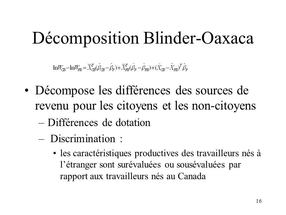 16 Décomposition Blinder-Oaxaca Décompose les différences des sources de revenu pour les citoyens et les non-citoyens –Différences de dotation – Discr