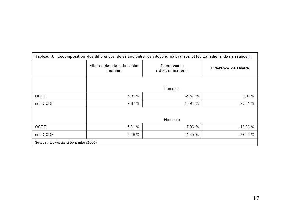 17 Tableau 3. Décomposition des différences de salaire entre les citoyens naturalisés et les Canadiens de naissance[1][1] Effet de dotation du capital