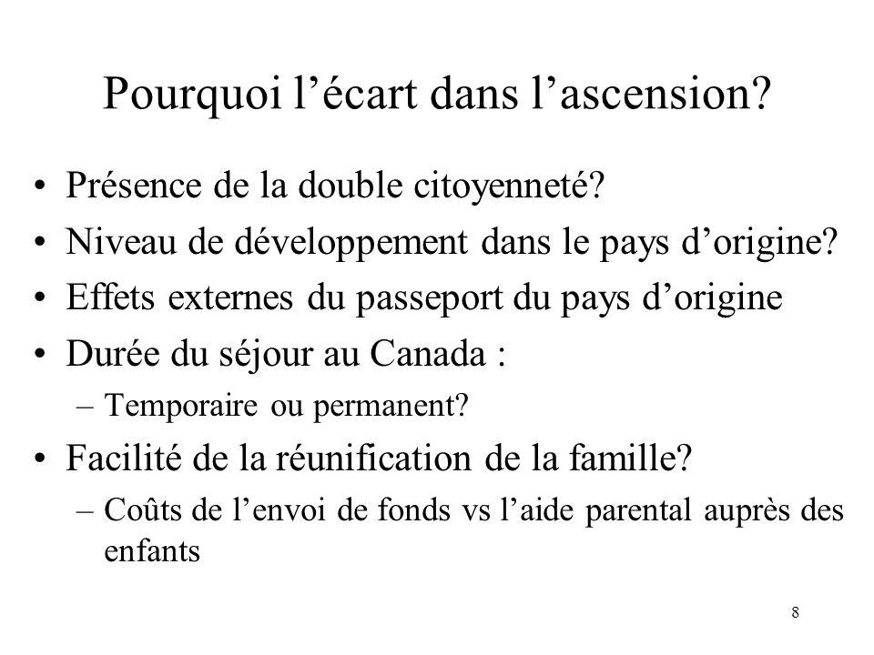 8 Pourquoi lécart dans lascension? Présence de la double citoyenneté? Niveau de développement dans le pays dorigine? Effets externes du passeport du p