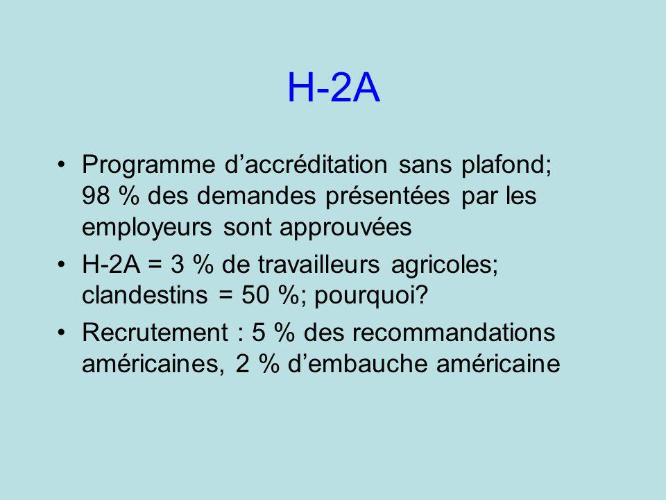H-2A Programme daccréditation sans plafond; 98 % des demandes présentées par les employeurs sont approuvées H-2A = 3 % de travailleurs agricoles; clandestins = 50 %; pourquoi.
