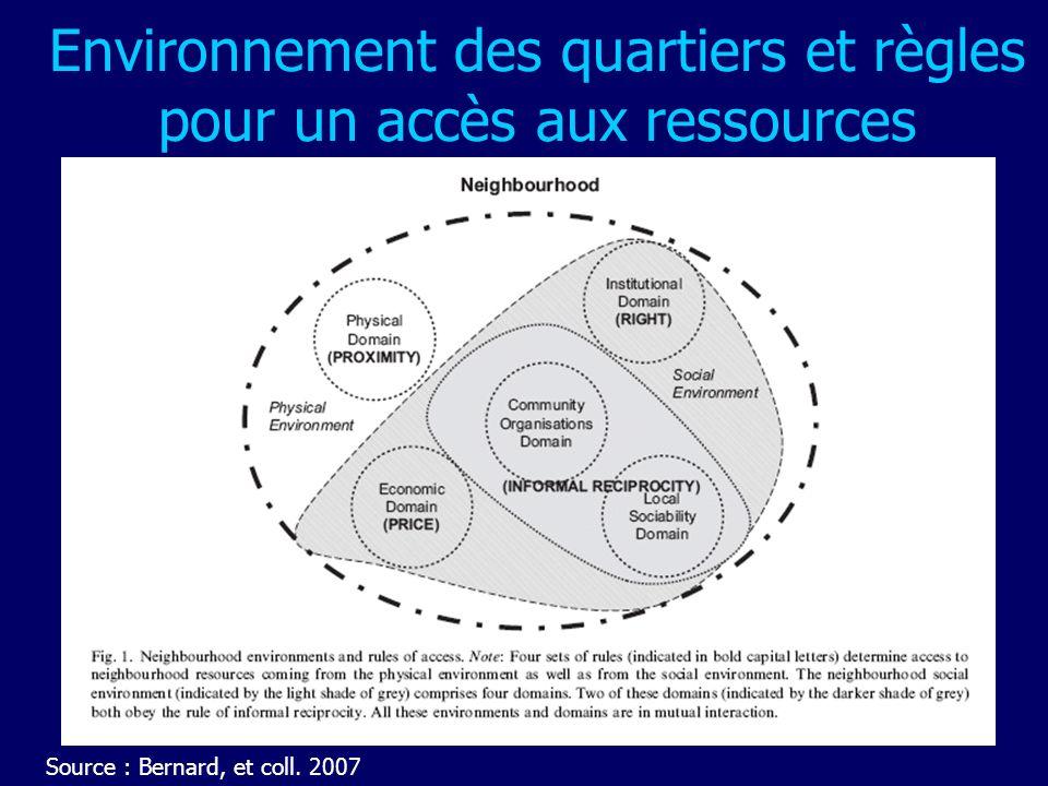 Environnement des quartiers et règles pour un accès aux ressources Source : Bernard, et coll. 2007