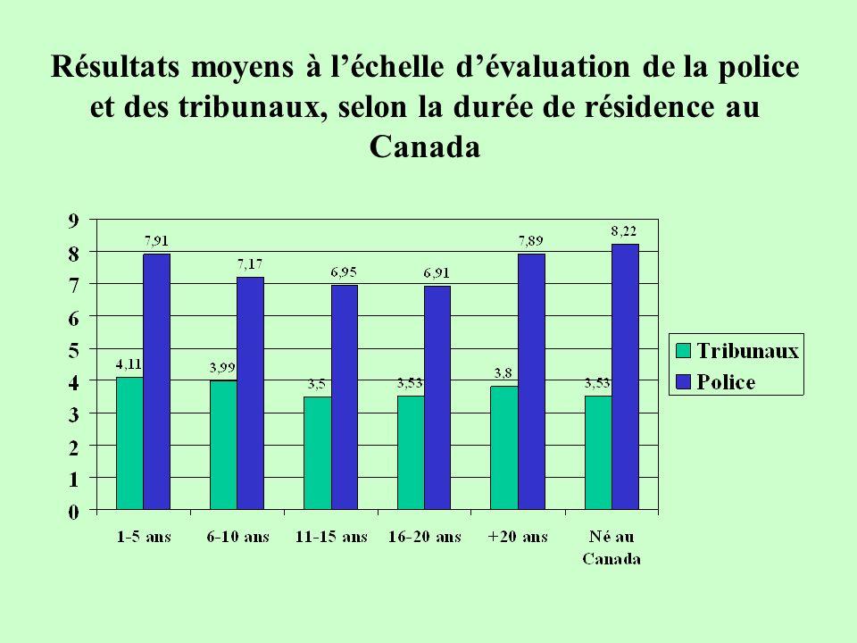 Résultats moyens à léchelle dévaluation de la police et des tribunaux, selon la durée de résidence au Canada