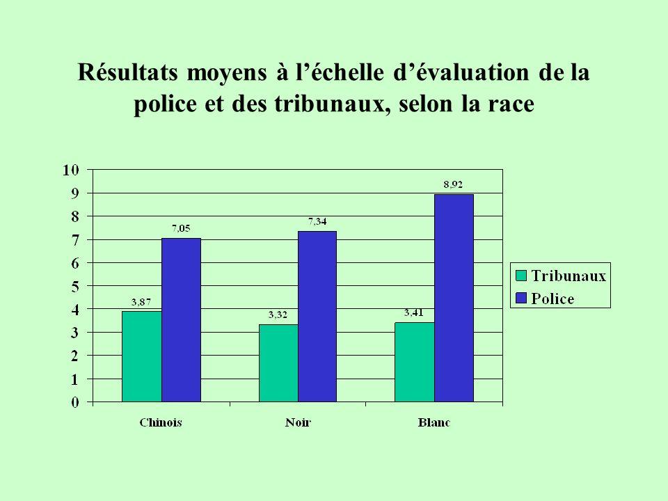 Résultats moyens à léchelle dévaluation de la police et des tribunaux, selon la race