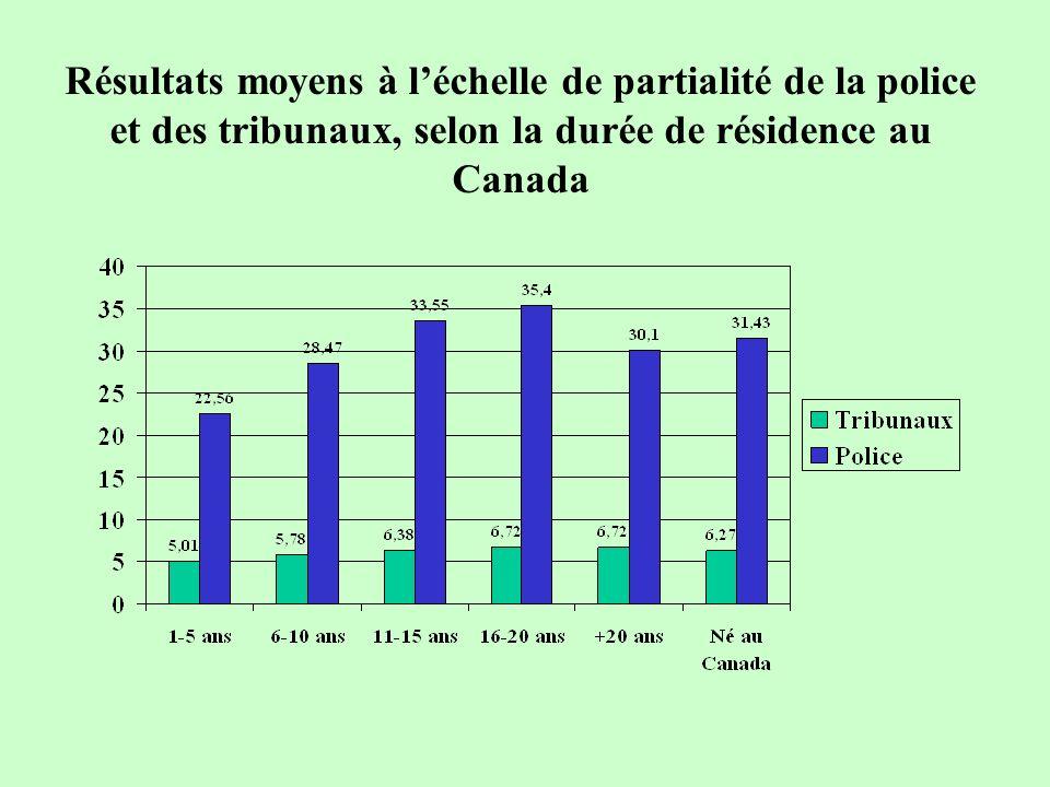 Résultats moyens à léchelle de partialité de la police et des tribunaux, selon la durée de résidence au Canada