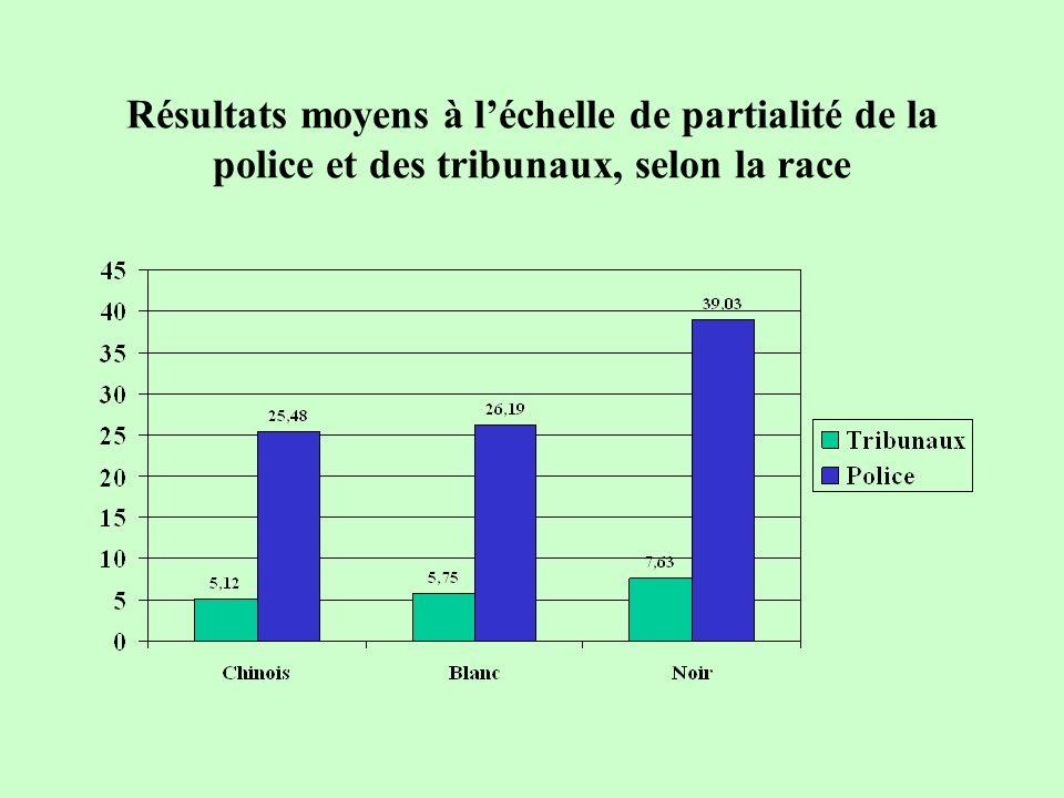 Résultats moyens à léchelle de partialité de la police, selon la race et la durée de résidence au Canada