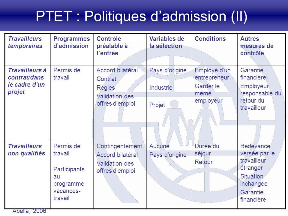 PTET : Politiques dadmission (II) Travailleurs temporaires Programmes dadmission Contrôle préalable à lentrée Variables de la sélection ConditionsAutr