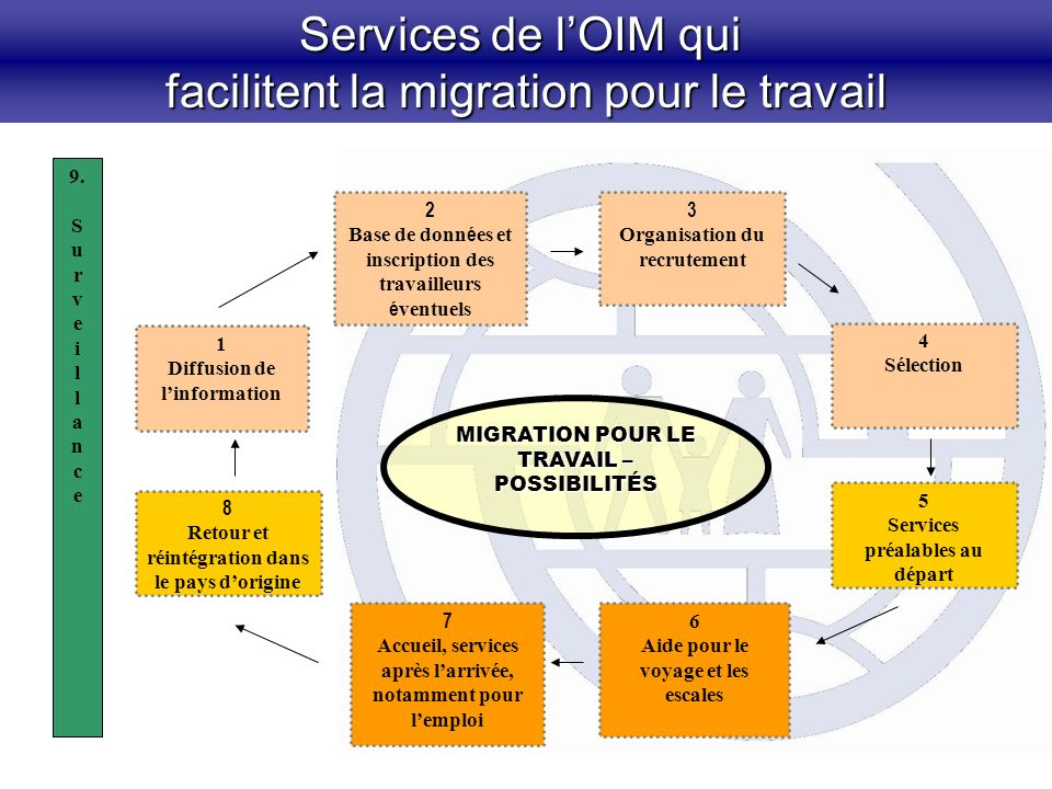 Services de lOIM qui facilitent la migration pour le travail 2 Base de donn é es et inscription des travailleurs é ventuels 3 Organisation du recrutem
