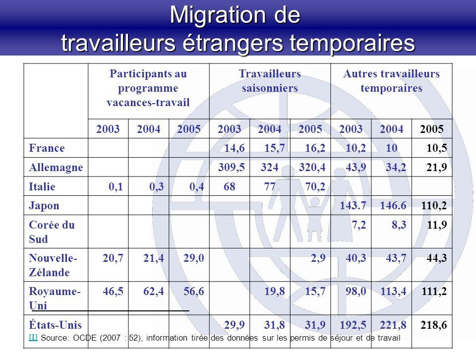 Migration de travailleurs étrangers temporaires Participants au programme vacances-travail Travailleurs saisonniers Autres travailleurs temporaires 200320042005200320042005200320042005 France14,615,716,210,21010,5 Allemagne309,5324320,443,934,221,9 Italie0,10,30,4687770,2 Japon143.7146.6110,2 Corée du Sud 7,28,311,9 Nouvelle- Zélande 20,721,429,02,940,343,744,3 Royaume- Uni 46,562,456,619,815,798,0113,4111,2 États-Unis [1] [1] 29,931,831,9192,5221,8218,6 Source: OCDE (2007 : 52), information tirée des données sur les permis de séjour et de travail