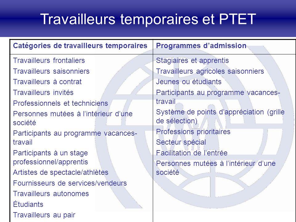 Travailleurs temporaires et PTET Catégories de travailleurs temporairesProgrammes dadmission Travailleurs frontaliers Travailleurs saisonniers Travail